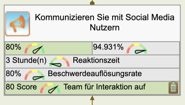 Ziel: Mit Social Media-Nutzern kommunizieren
