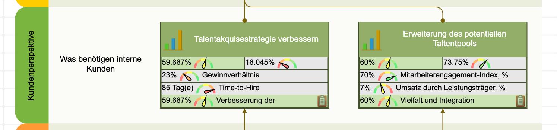 Ziele aus der Kundenperspektive der HR-Scorecard