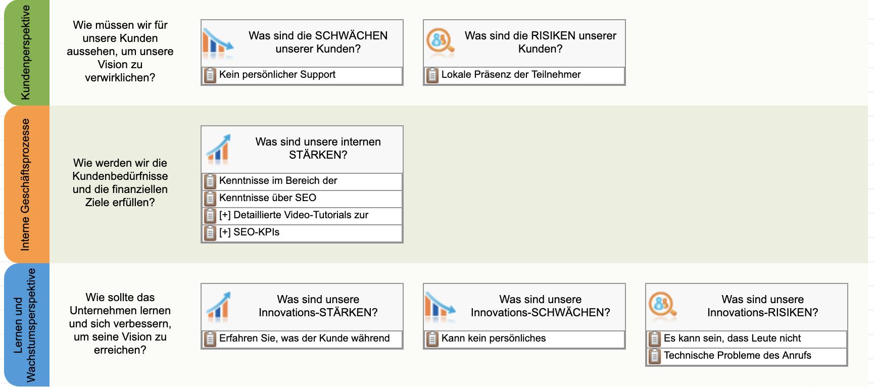 Verwendung der SWOT+S-Vorlage zur Abbildung der Ergebnisse in der Innovationsperspektive