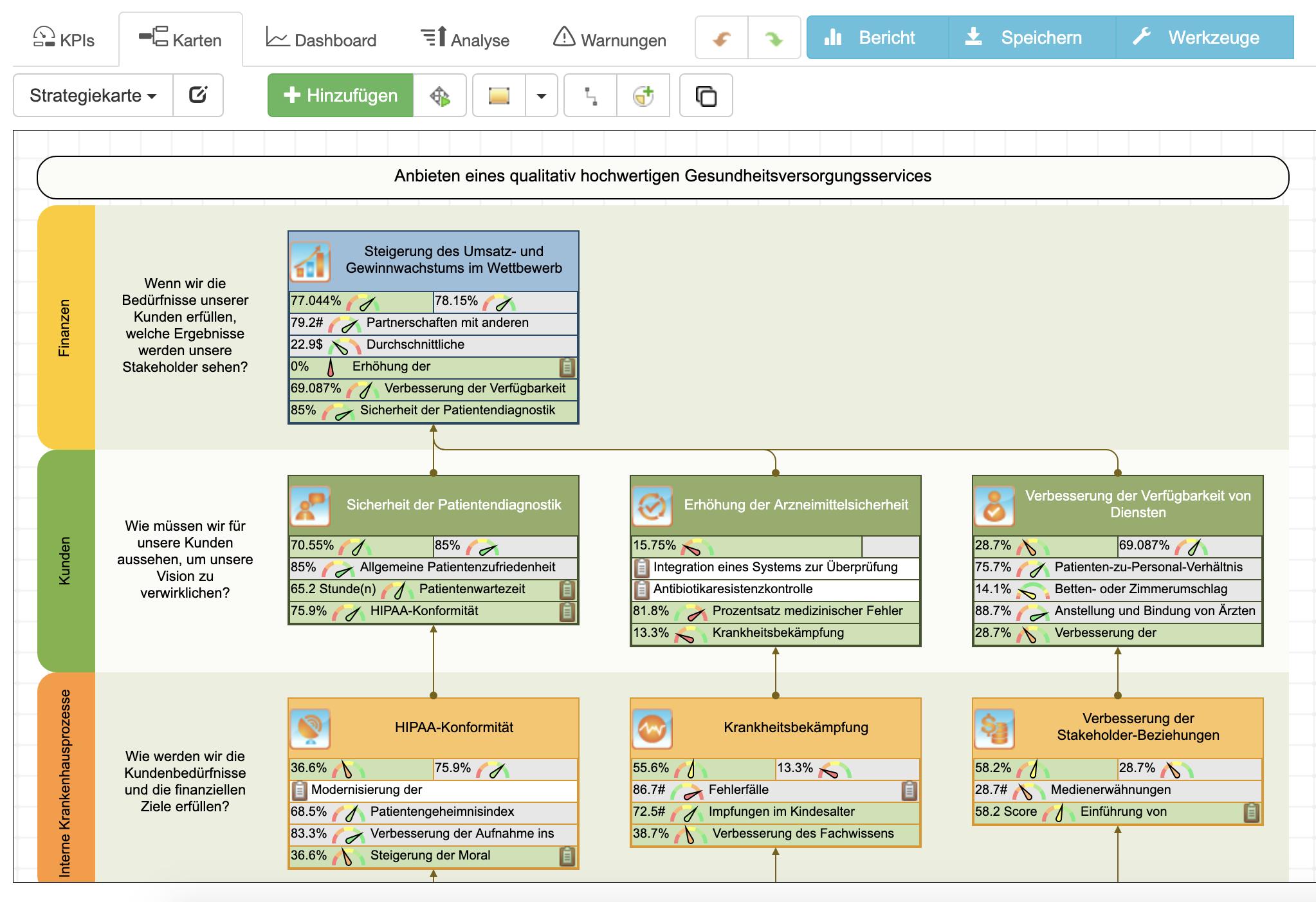 Beispiele für die Balanced Scorecard-Strategiekarte für Krankenhäuser