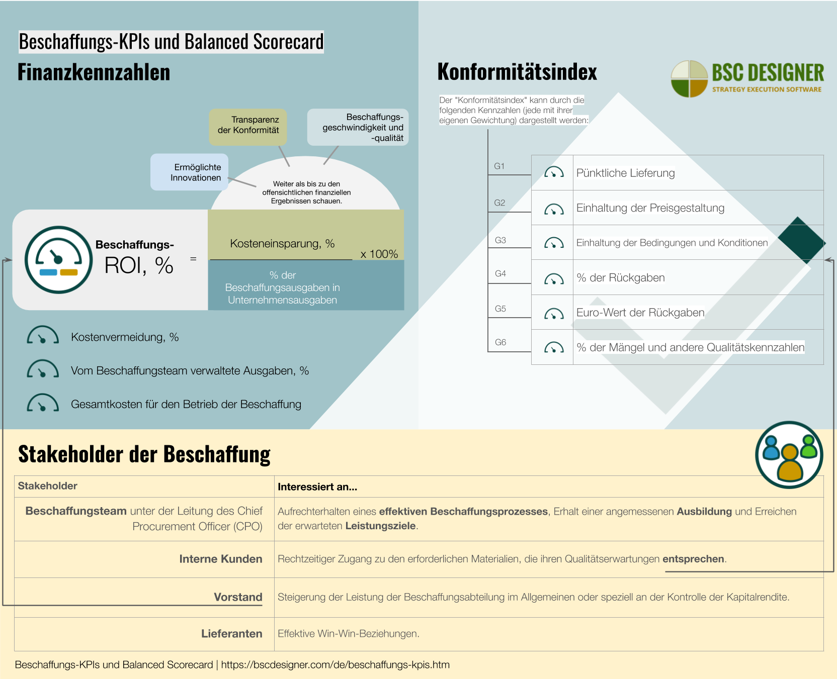 Beschaffungs-KPIs and Scorecard