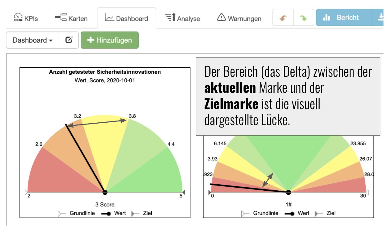 Der Bereich (das Delta) zwischen der aktuellen Marke und der Zielmarke ist die visuell dargestellte Lücke.