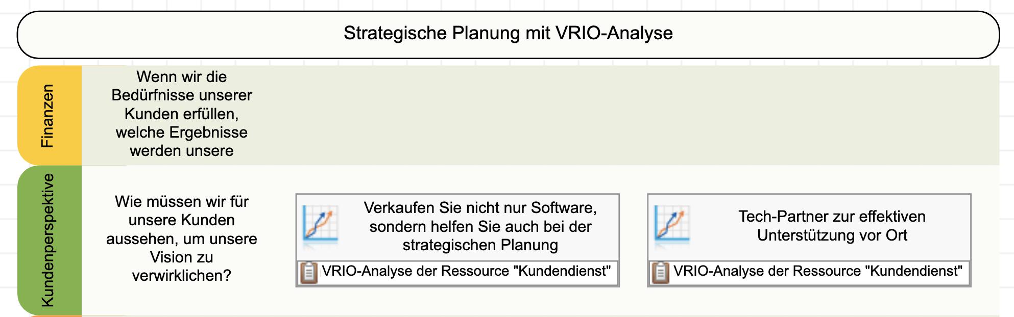 Die Ergebnisse der VRIO-Analyse der Strategiekarte