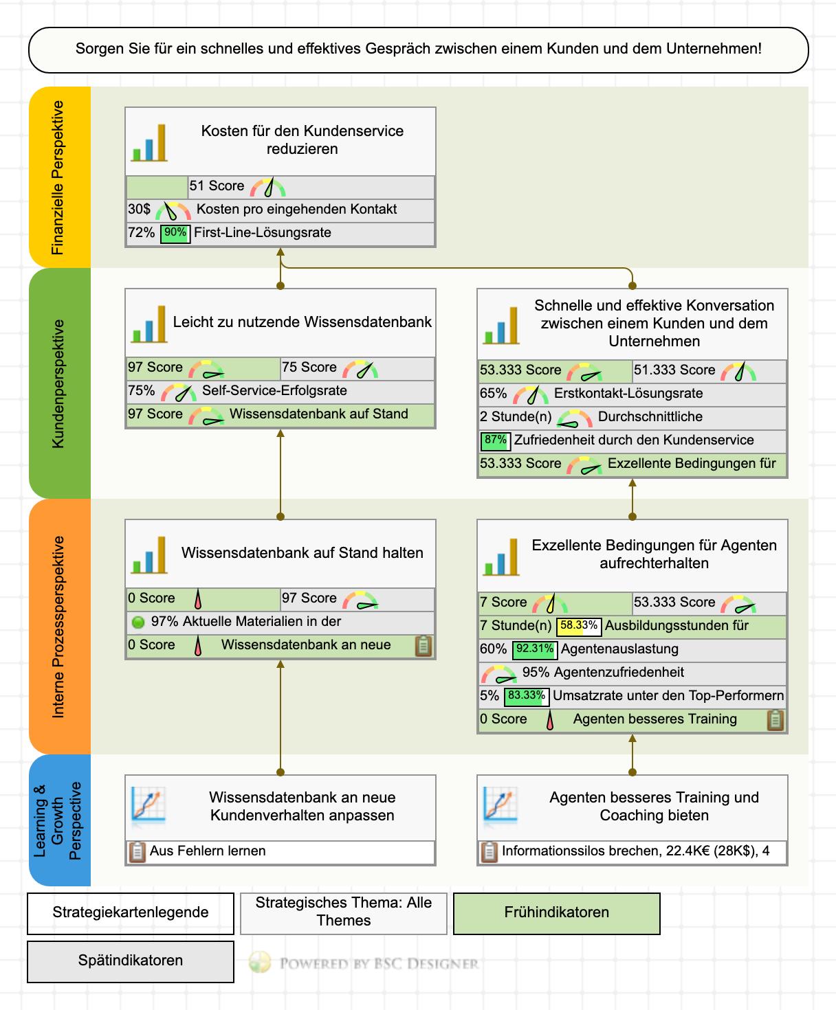 Ein Beispiel für eine Balanced Scorecard für den Kundenservice mit Geschäftsmodell, Aktionsplan und Kostenfaktoren.