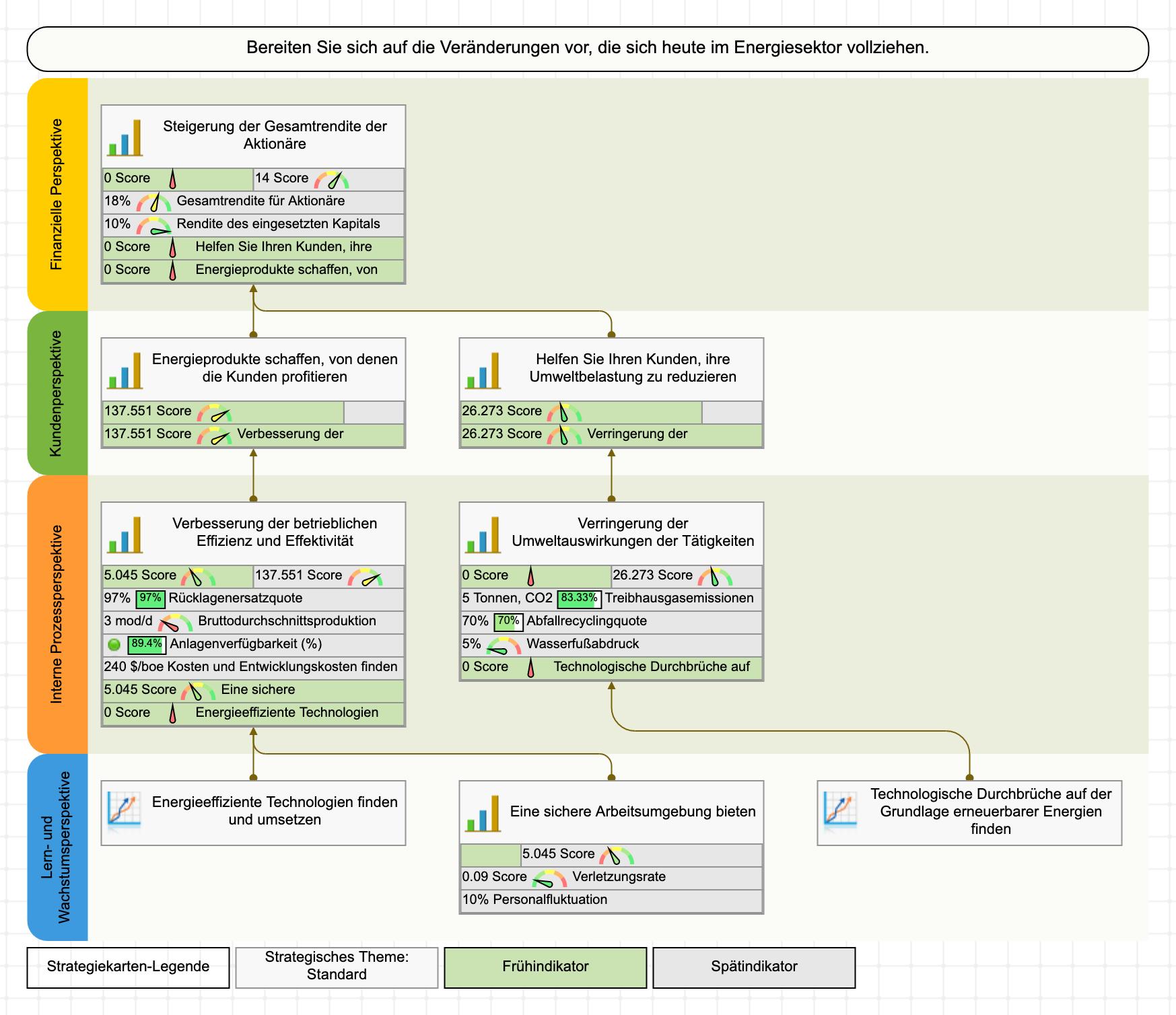 Energieproduktion Strategiekarte und Scorecard