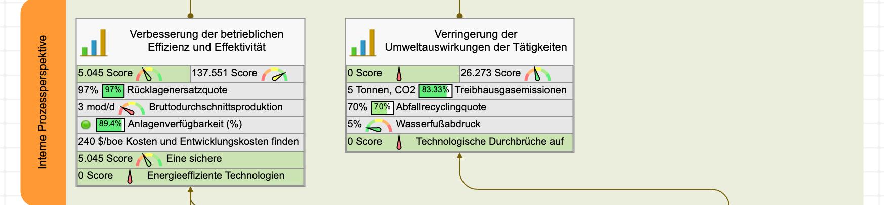 Energieproduktions-Scorecard - Interne Prozessperspektive