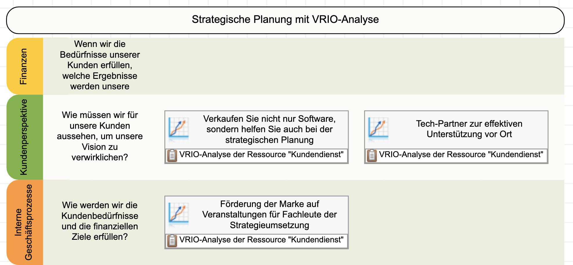 Ergebnisse der VRIO-Analyse in der internen Perspektive der Strategiekarte abgebildet
