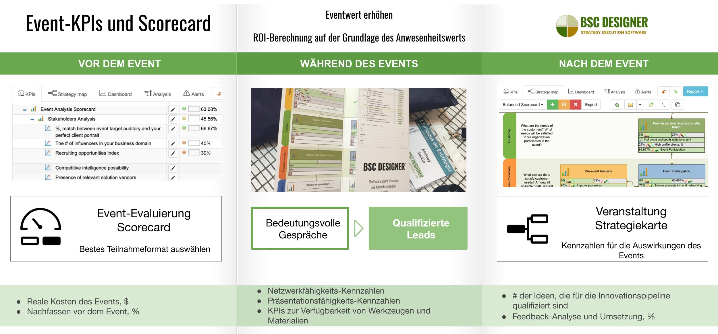 Event-KPIs und Scorecard: Erhöhen Sie den Wert des Events + Berechnen Sie den ROI basierend auf dem Anwesenheitswert