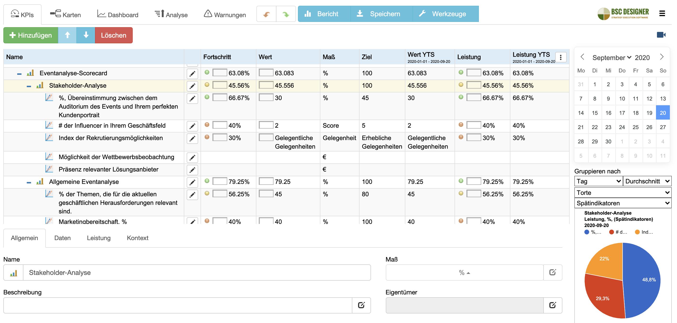 Eventanalyse-Scorecard: Stakeholder-Analyse