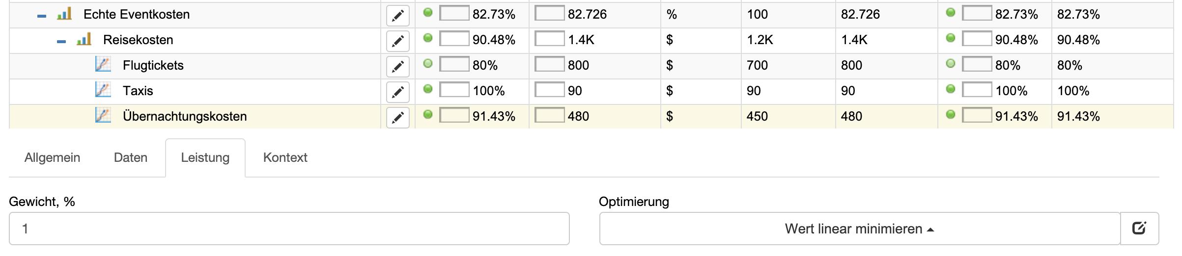 Eventkostenberechnung: minimieren