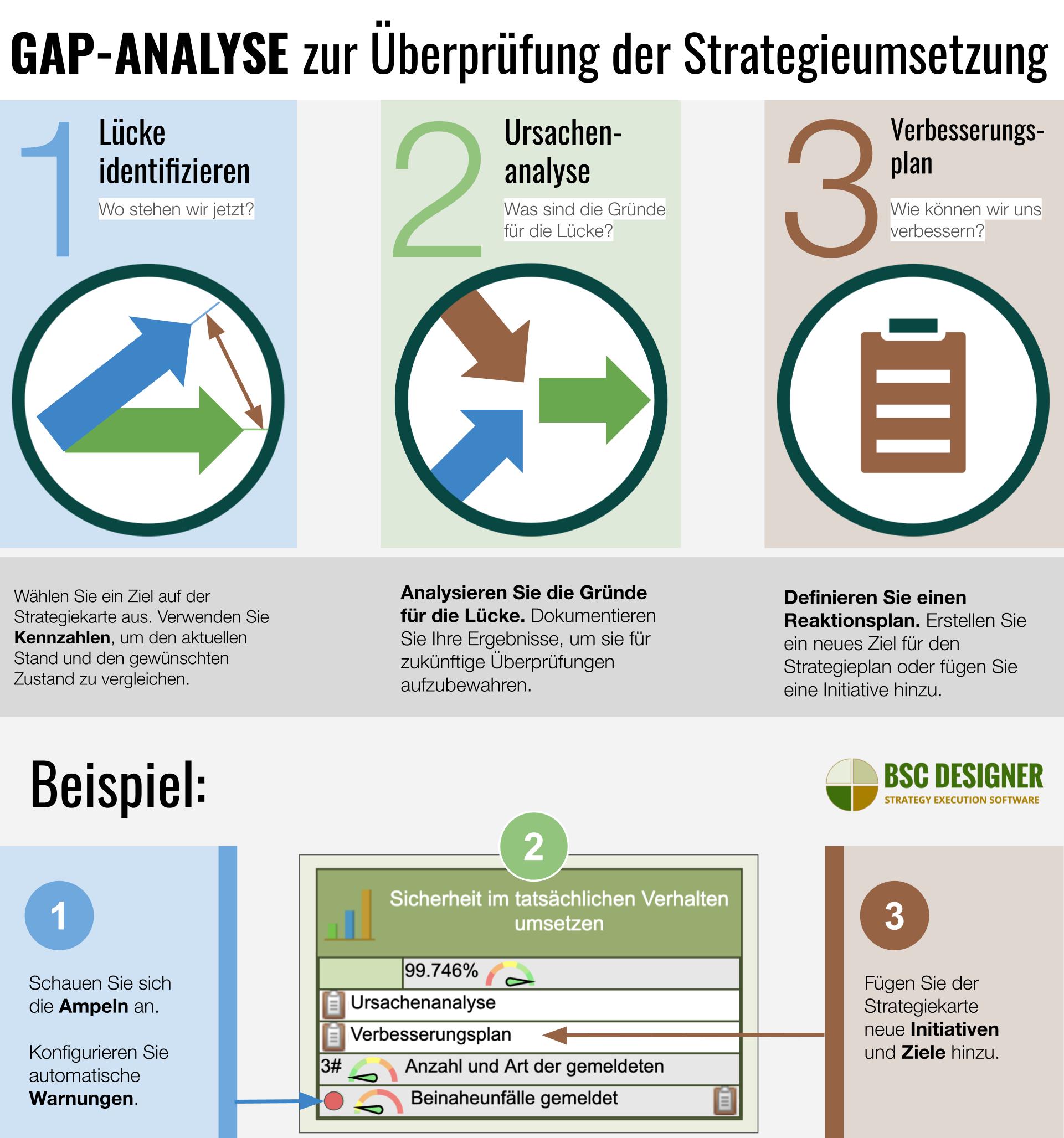 Gap-Analyse zur Strategieausführung