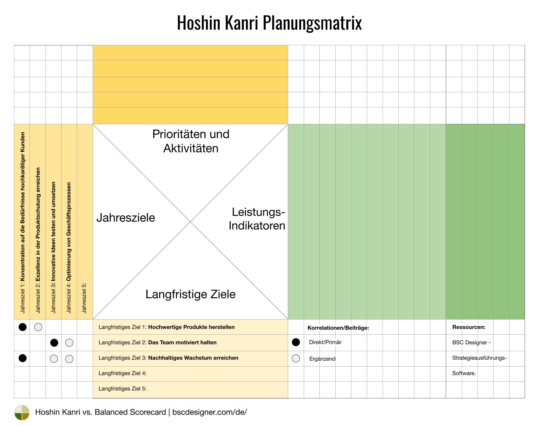 Hoshin Kanri - Jahresziele