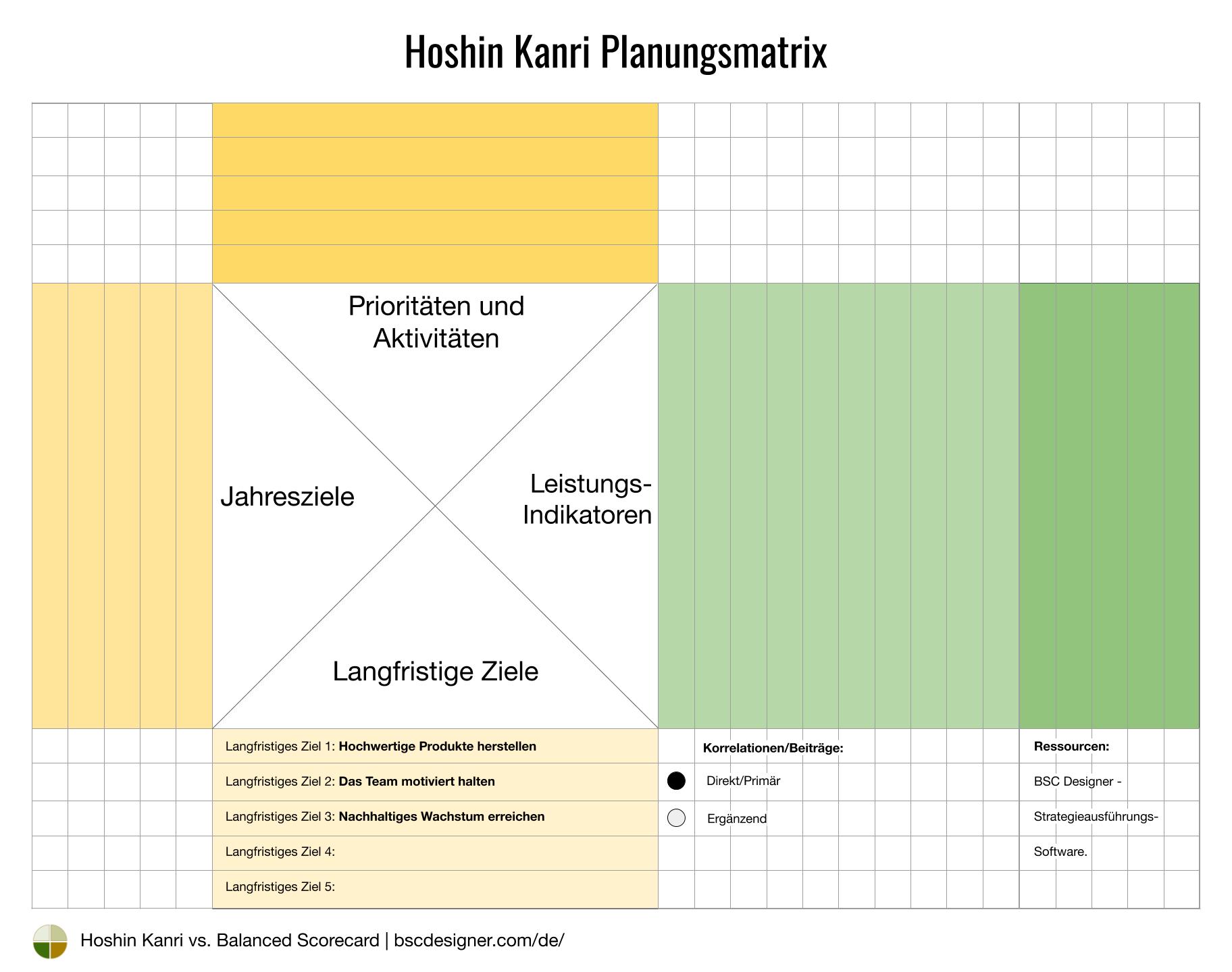 Hoshin Kanri Matrix - Langfristige Ziele