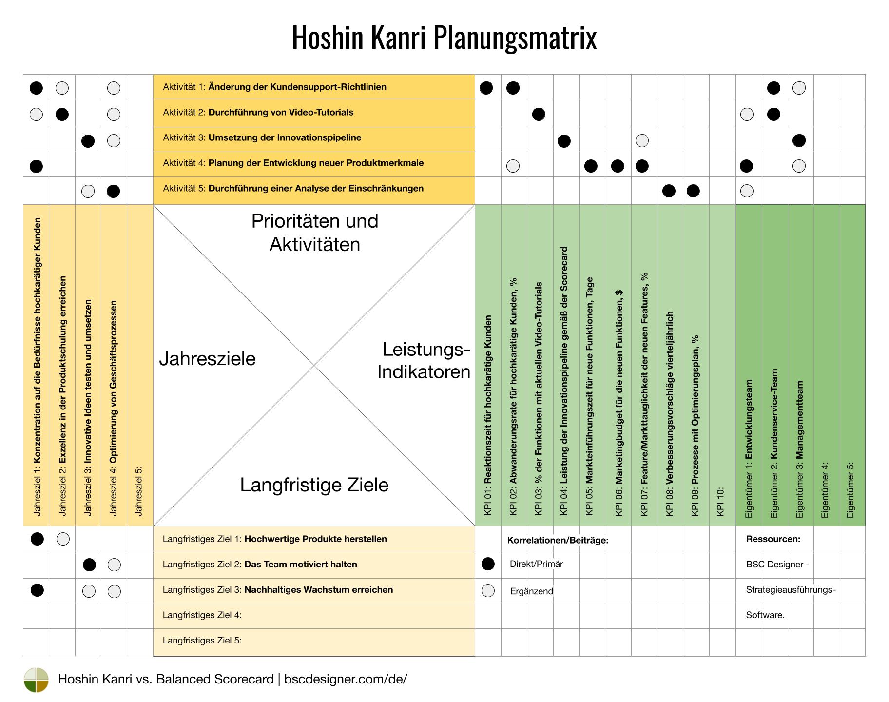 Hoshin Kanri Planungsmatrix