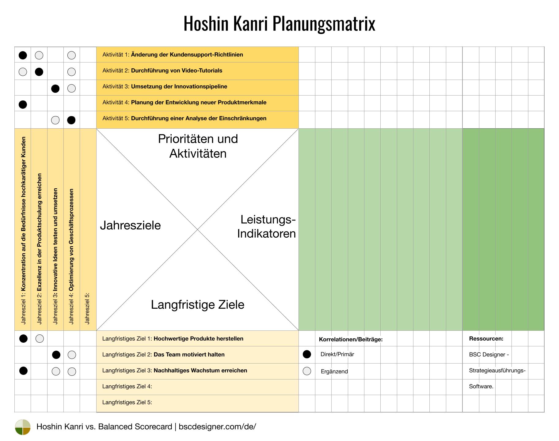 Hoshin Kanri - Prioritäten und Aktivitäten