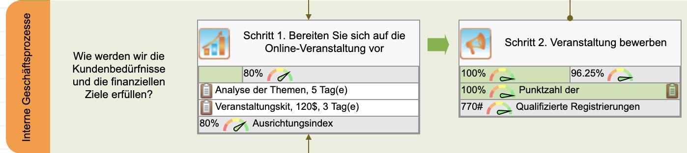 Interne Ziele für das Online-Event - Schritt 1 und 2