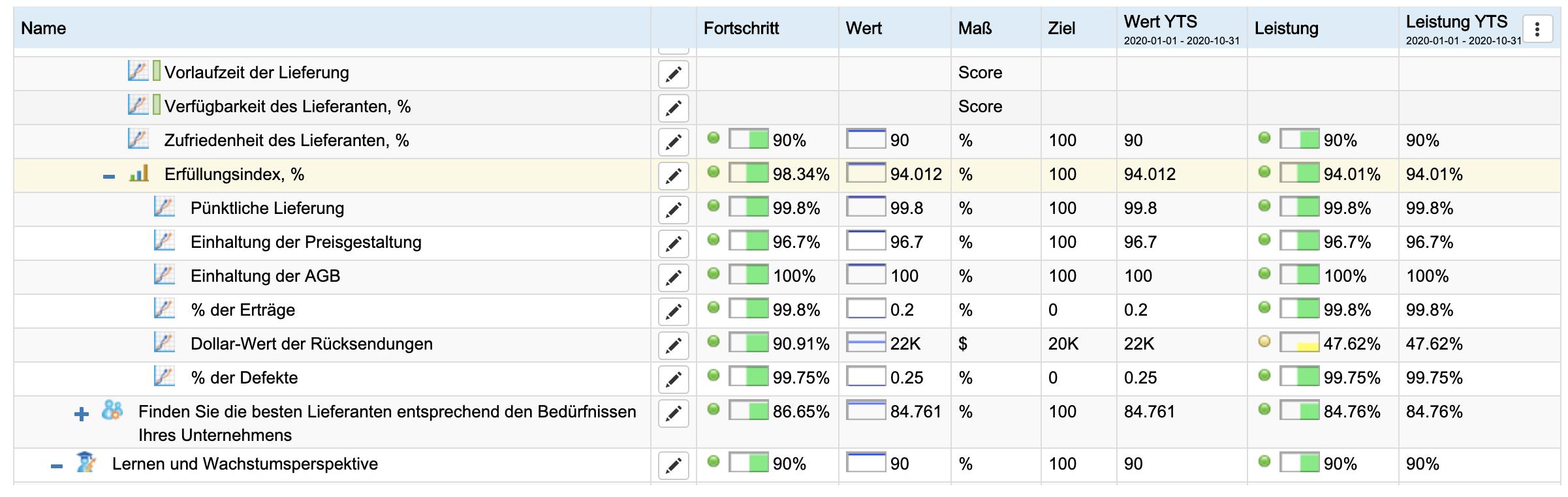 Konformitätsindex in BSC Designer
