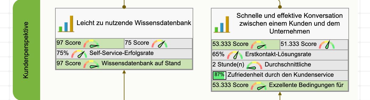 Kundenperspektive der Balanced Scorecard für den Kundenservice