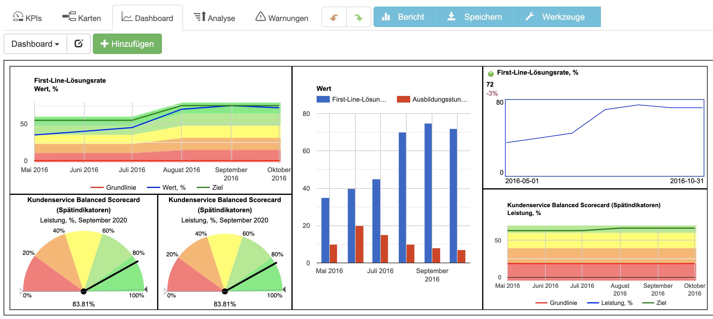 Kundenservice-Dashboard in BSC Designer