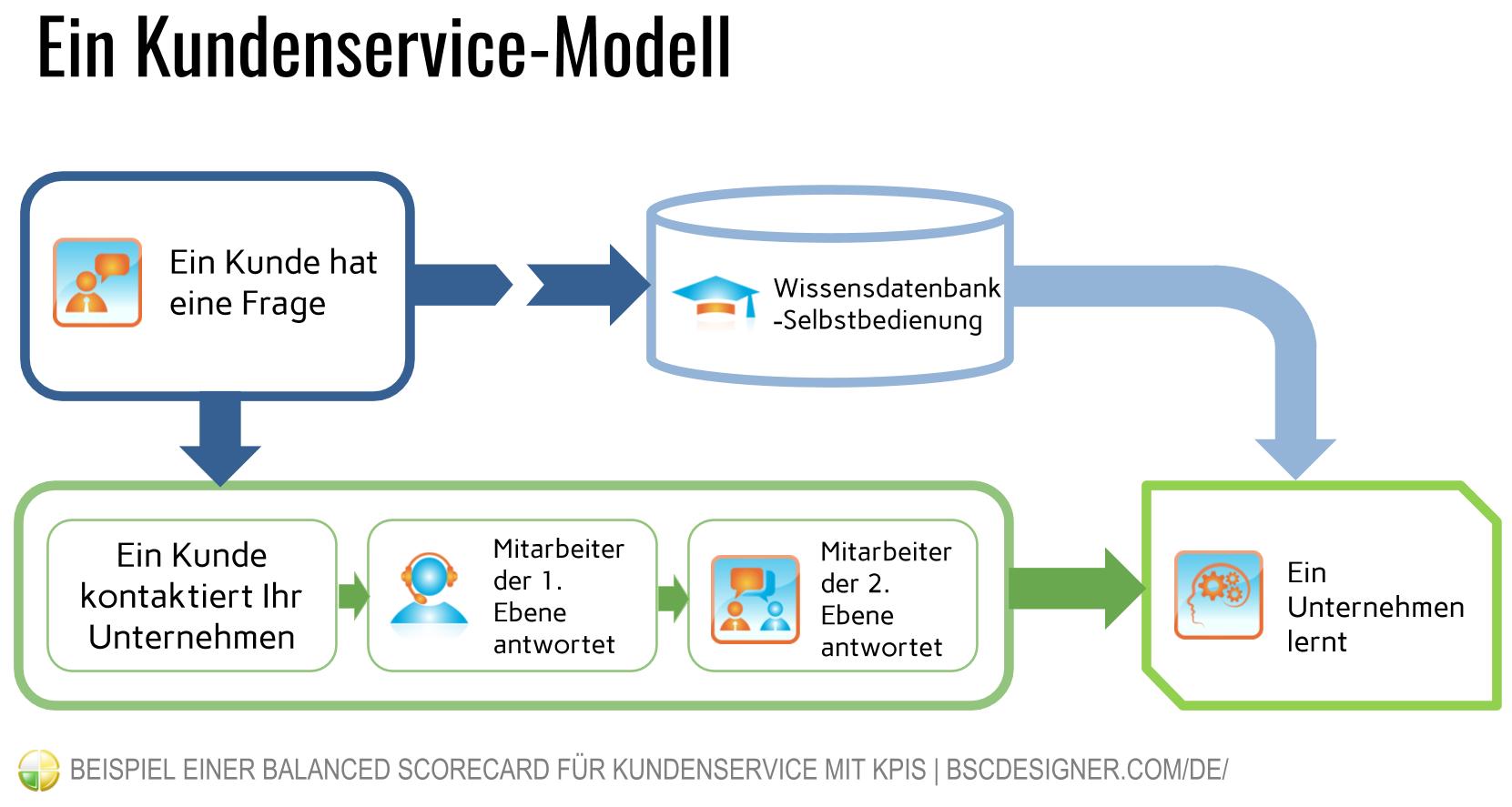 Bevor Sie eine Balanced Scorecard für den Kundenservice erstellen, zeichnen Sie ein allgemeines Geschäftsmodell