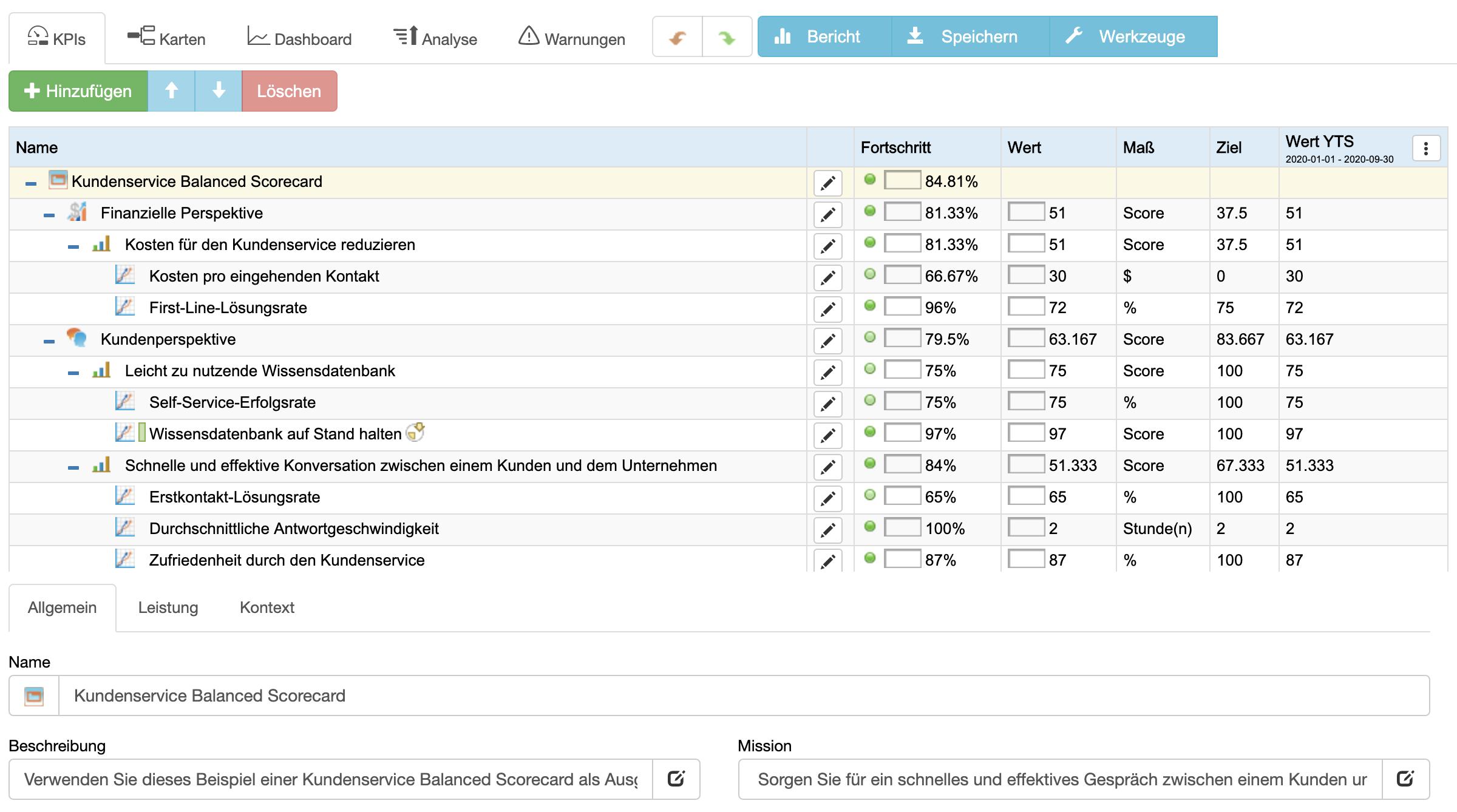 Kundenservice-KPIs