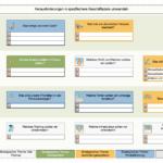 Pareto-Analyse-Vorlage in BSC Designer