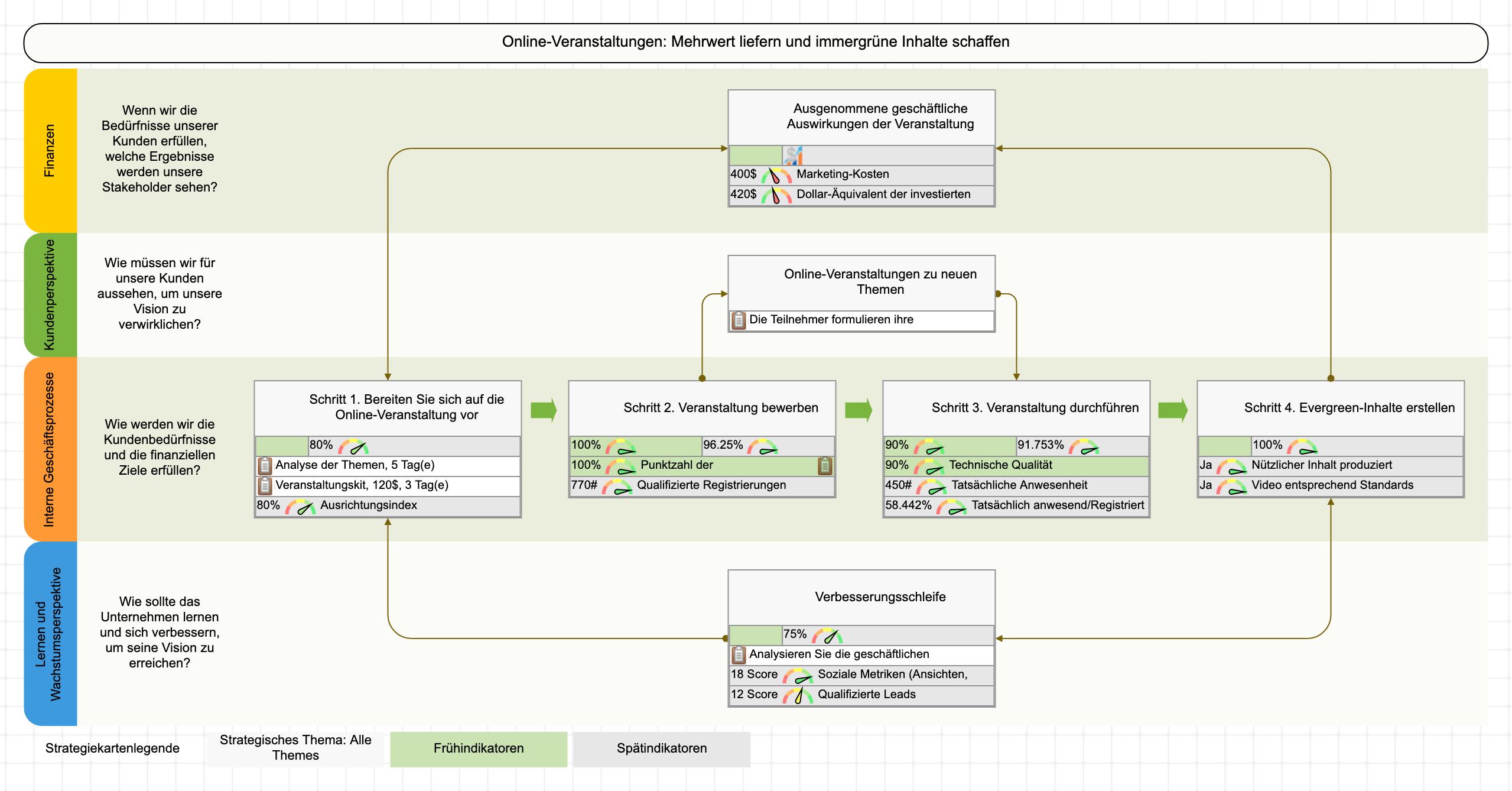 Prozesskarte für Online-Events