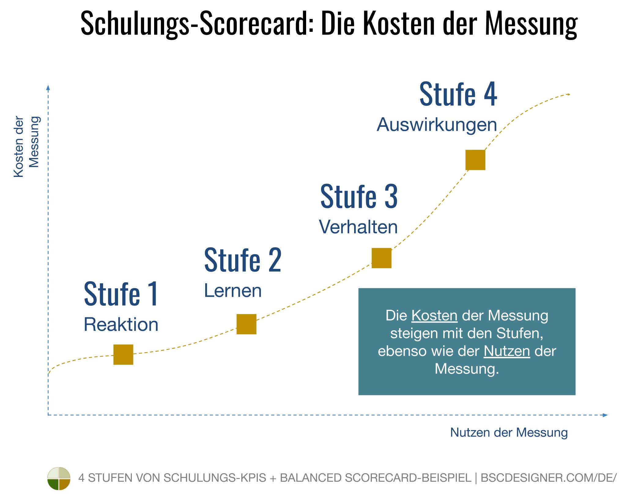 Die Kosten der Messung steigen mit den Stufen