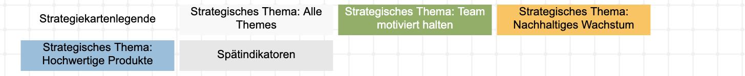 Strategische Themen auf der Strategiekarte