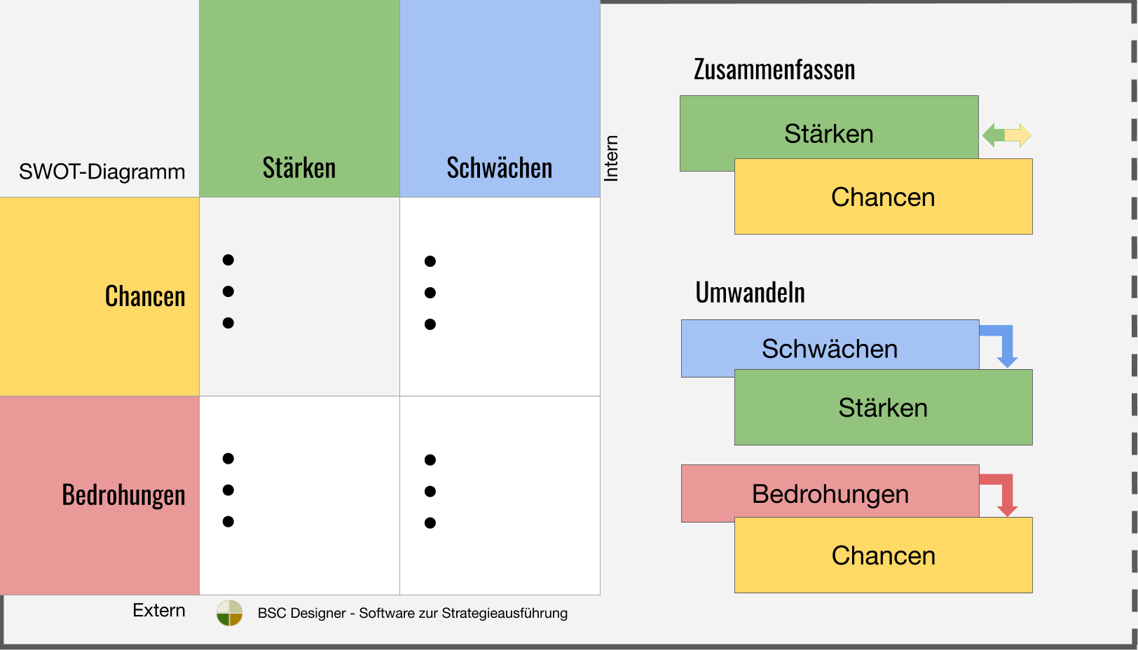 SWOT-Diagramm: Zusammenfassen oder umwandeln
