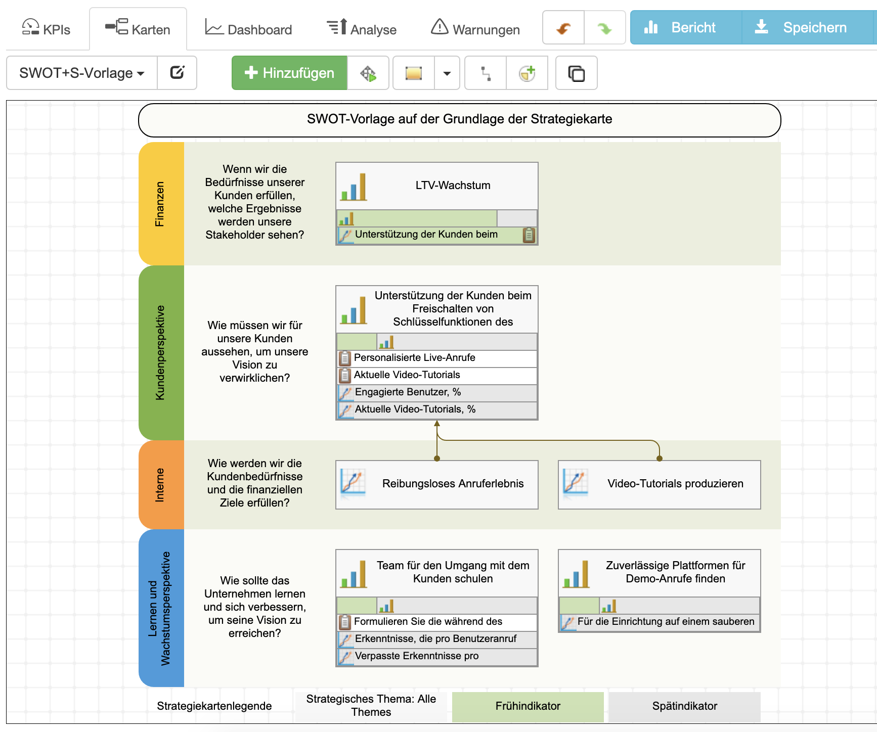Die Ergebnisse der SWOT+S-Analyse wurden in eine Strategiekarte umgewandelt