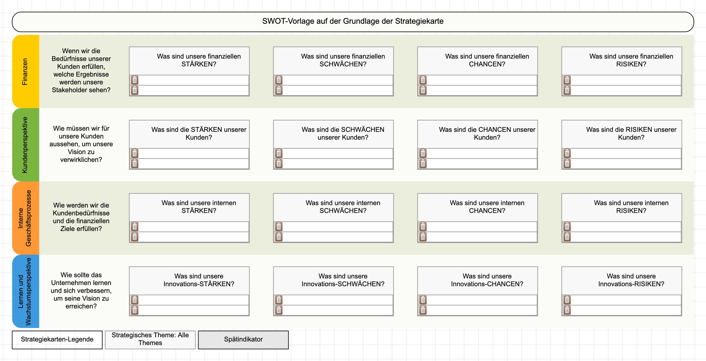 SWOT-S-Vorlage: SWOT + Strategie