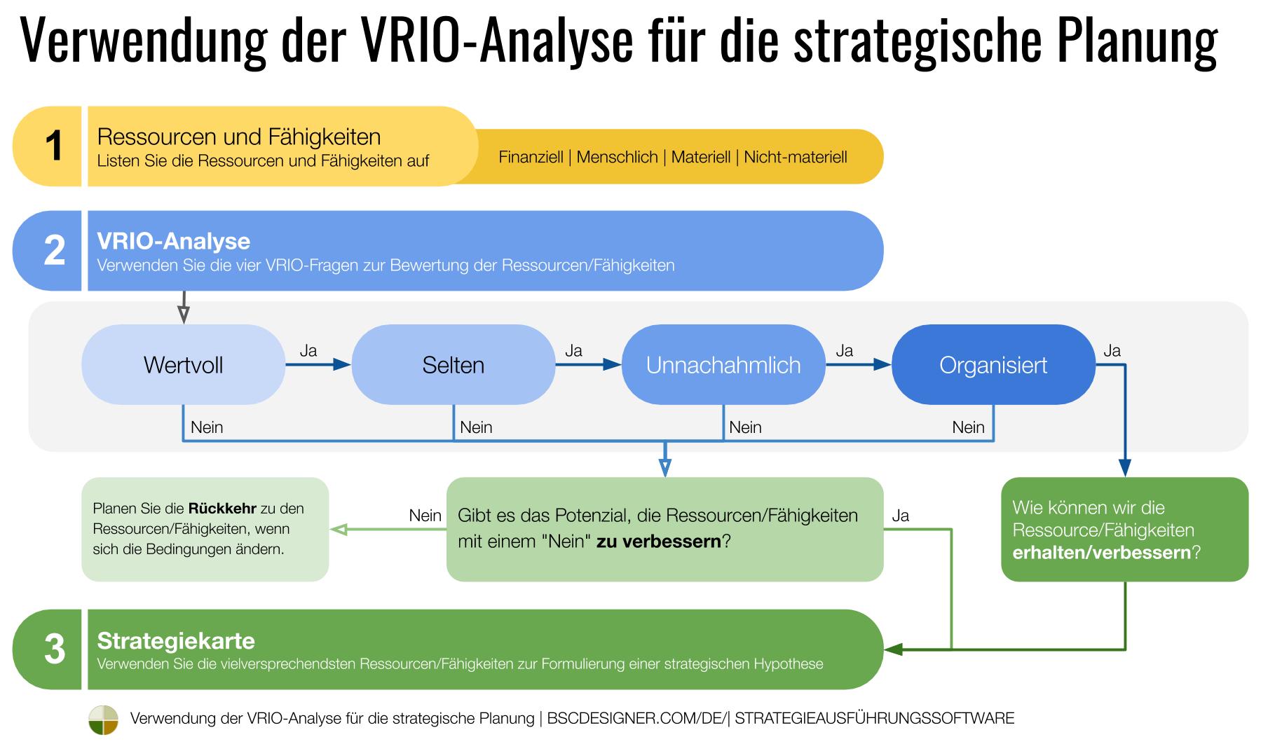 VRIO für die strategische Planung verwenden