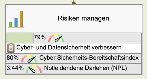 Ziel: Risiken verwalten