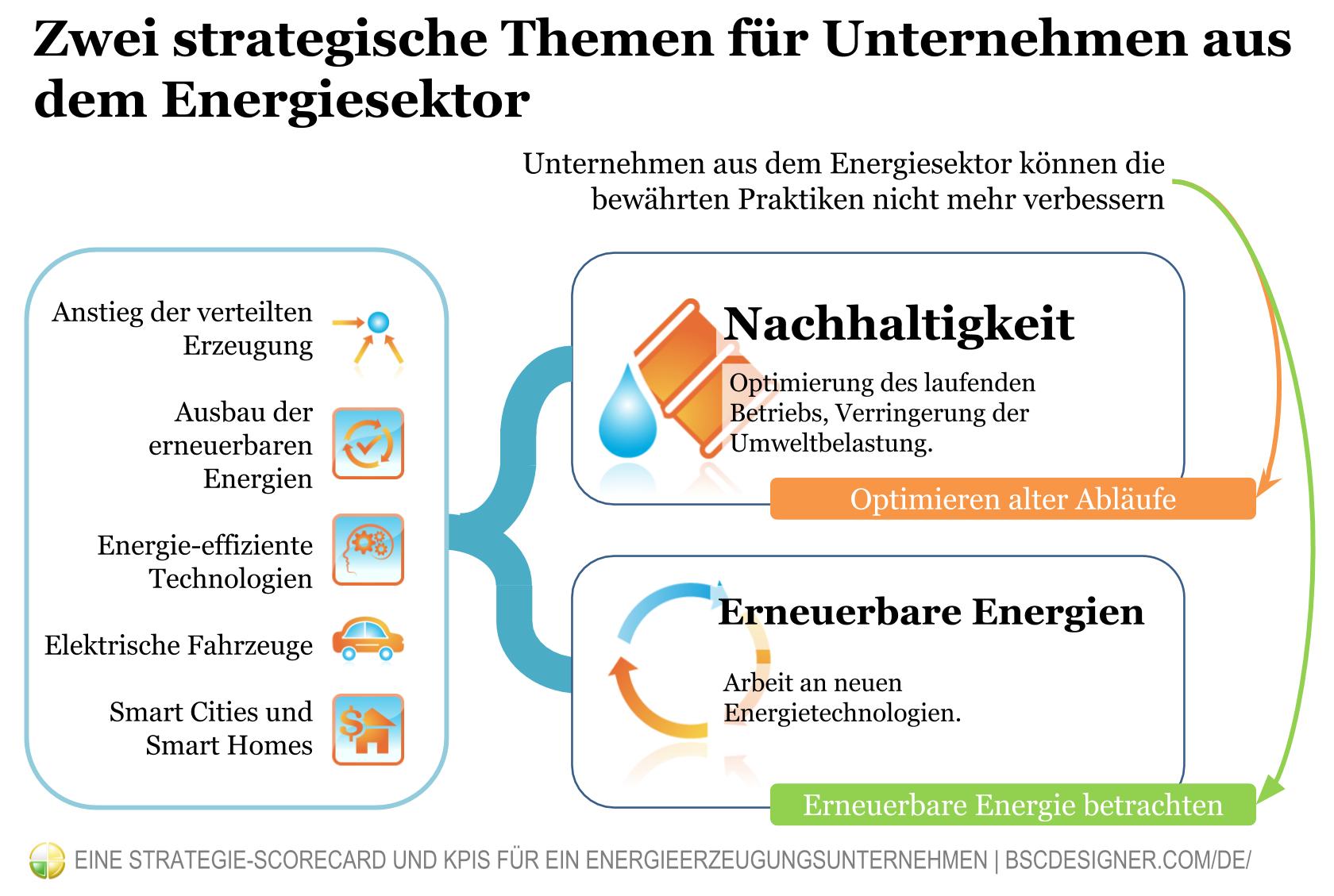 Zwei strategische Themen für Unternehmen aus dem Energiesektor