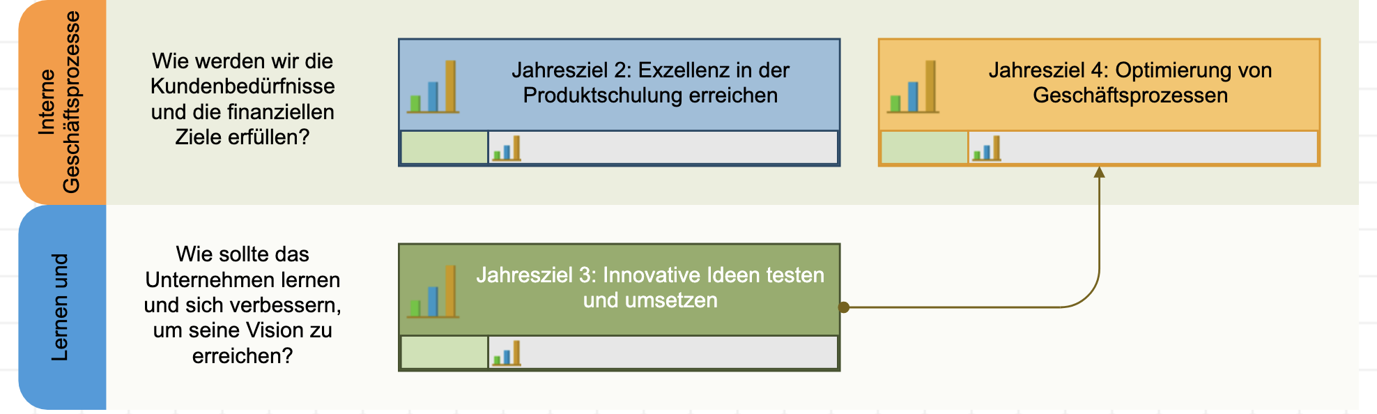 Zwei Ziele miteinander verbinden, um die Ursache-Wirkungs-Logik zu erklären