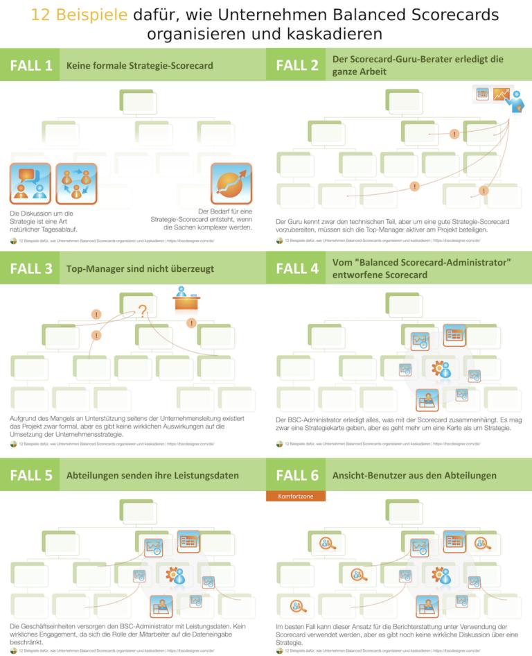 Infographic: 12 Beispiele für Balanced Scorecard-Kaskadierung