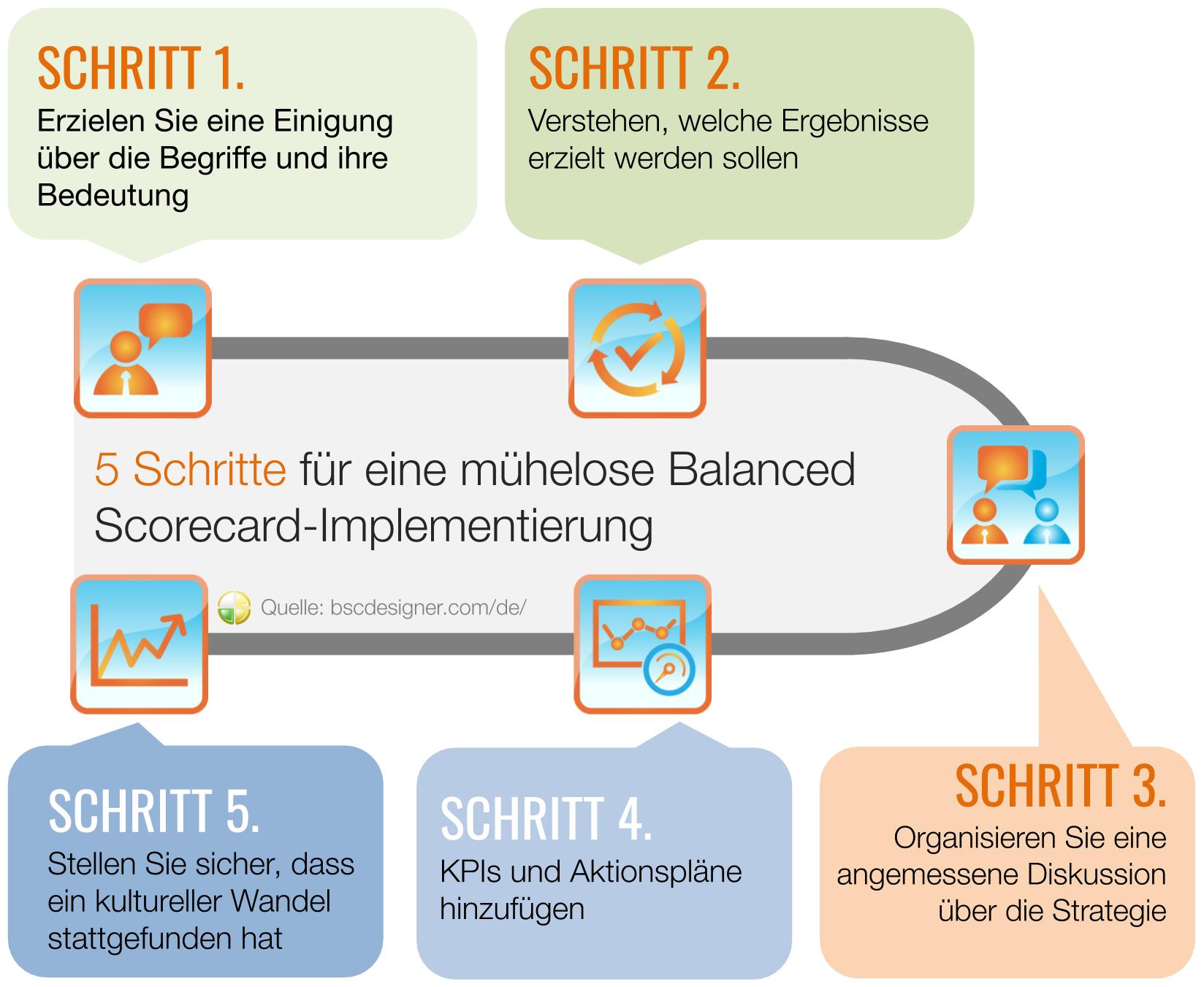 5 Schritte für eine mühelose Implementierung der Balanced Scorecard