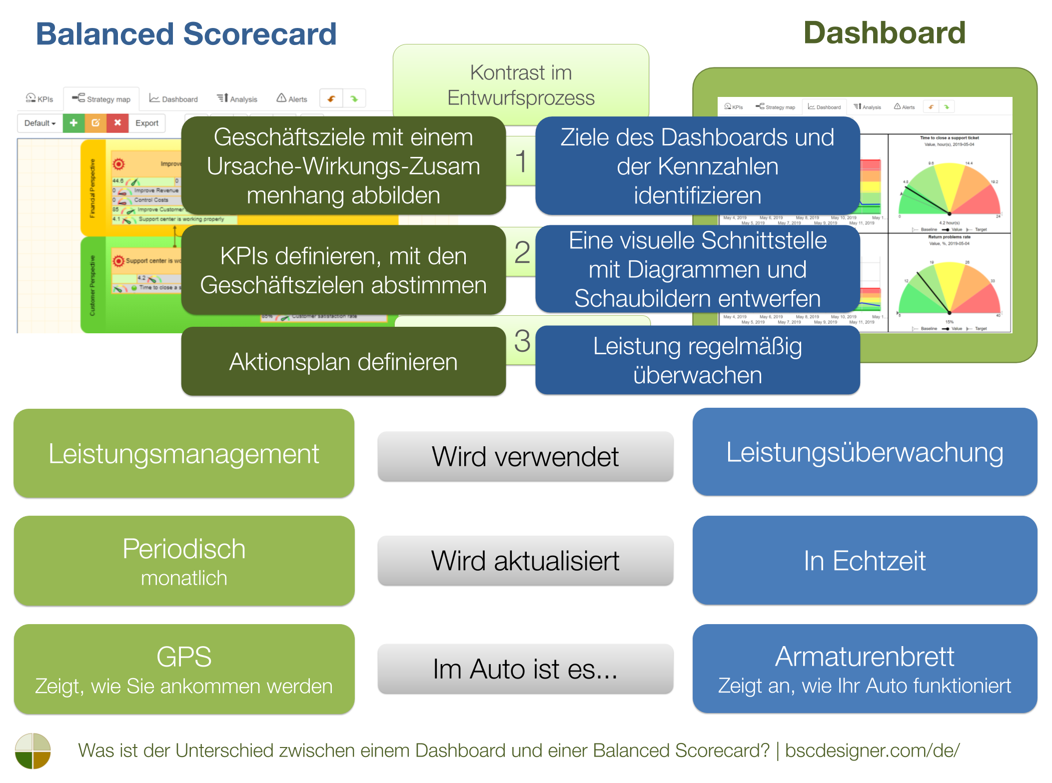Was ist der Unterschied zwischen einem Dashboard und einer Balanced Scorecard?