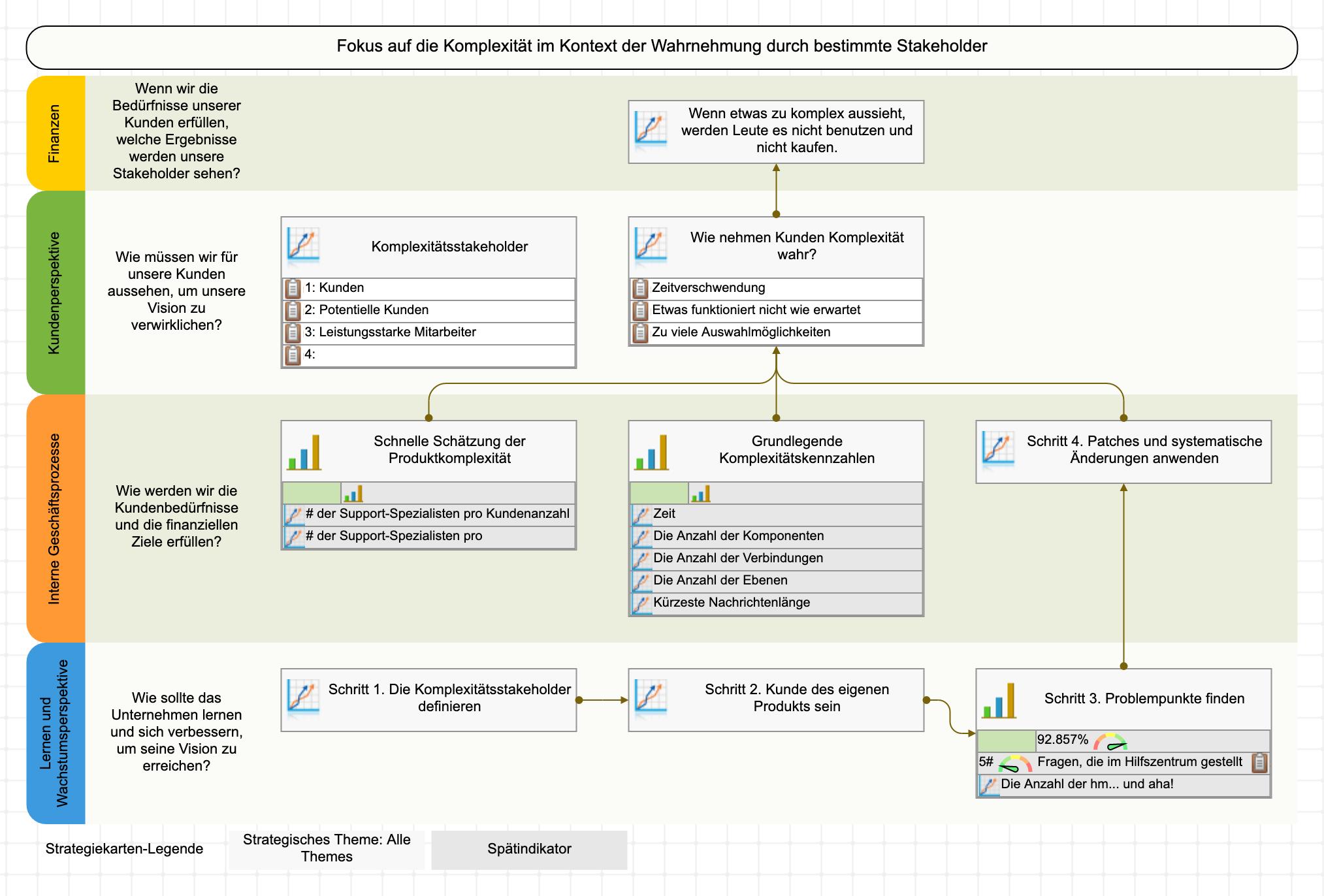 Ein Beispiel für eine Komplexitätsreaktionsstrategie.