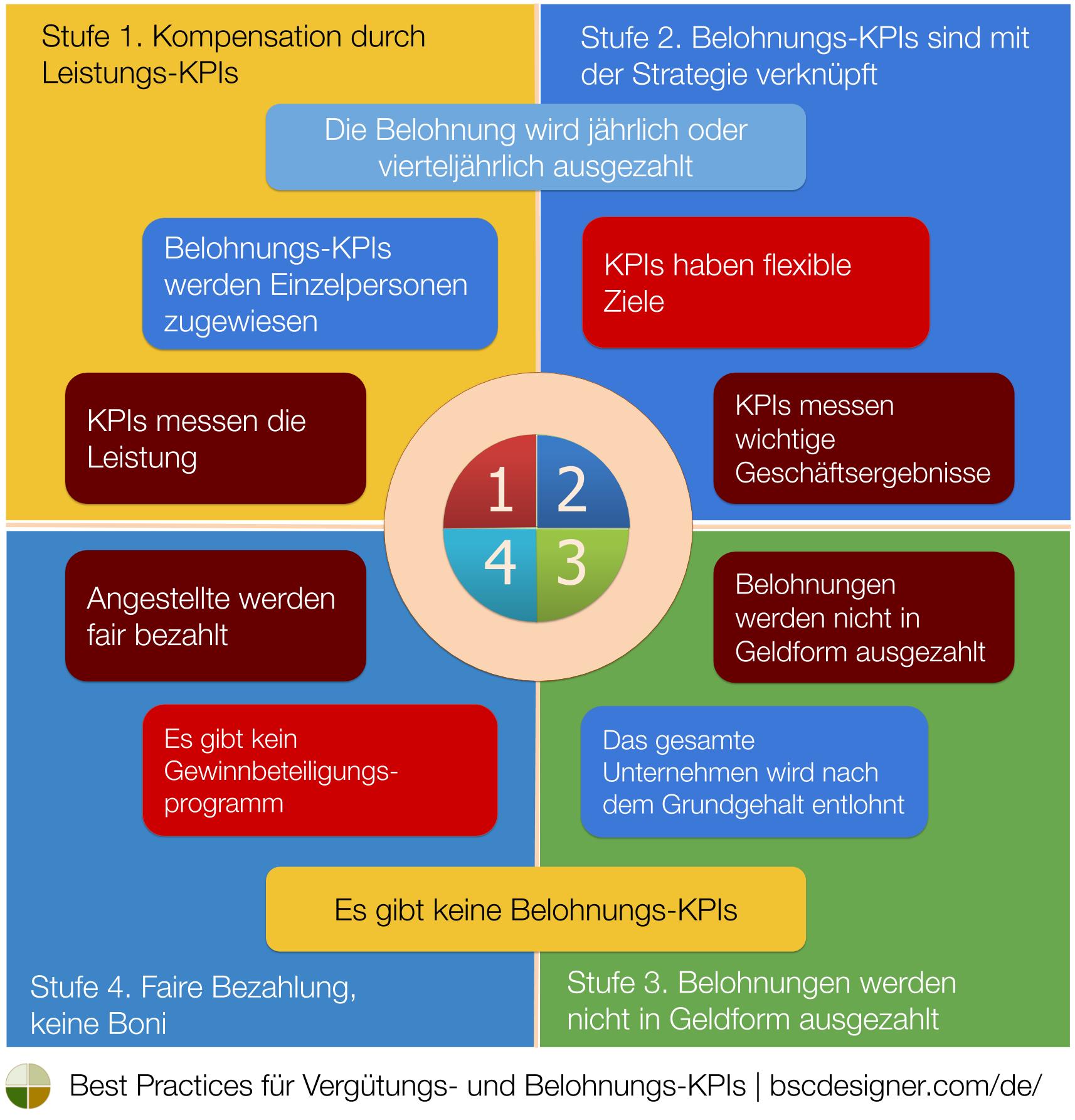 Form und KPIs des Belohnungsprogramms wählen