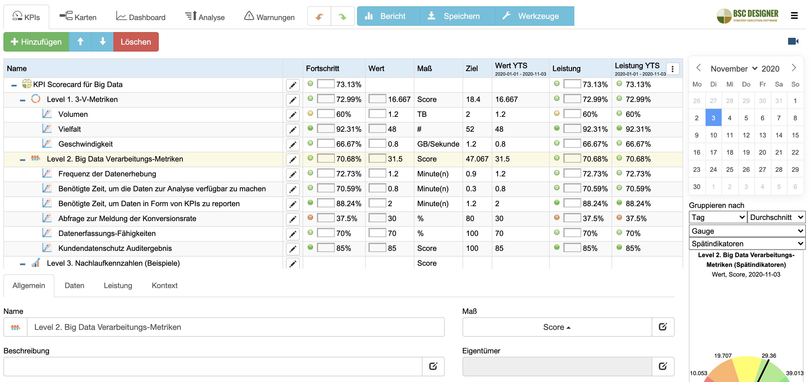 Big Data-KPIs in der mit BSC Designer erstellten Scorecard