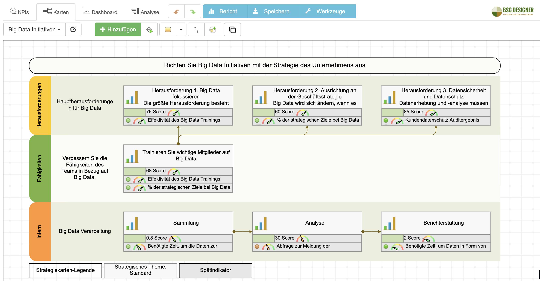 Big Data-Strategiekarte mit ausgerichteten KPIs in BSC Designer Online