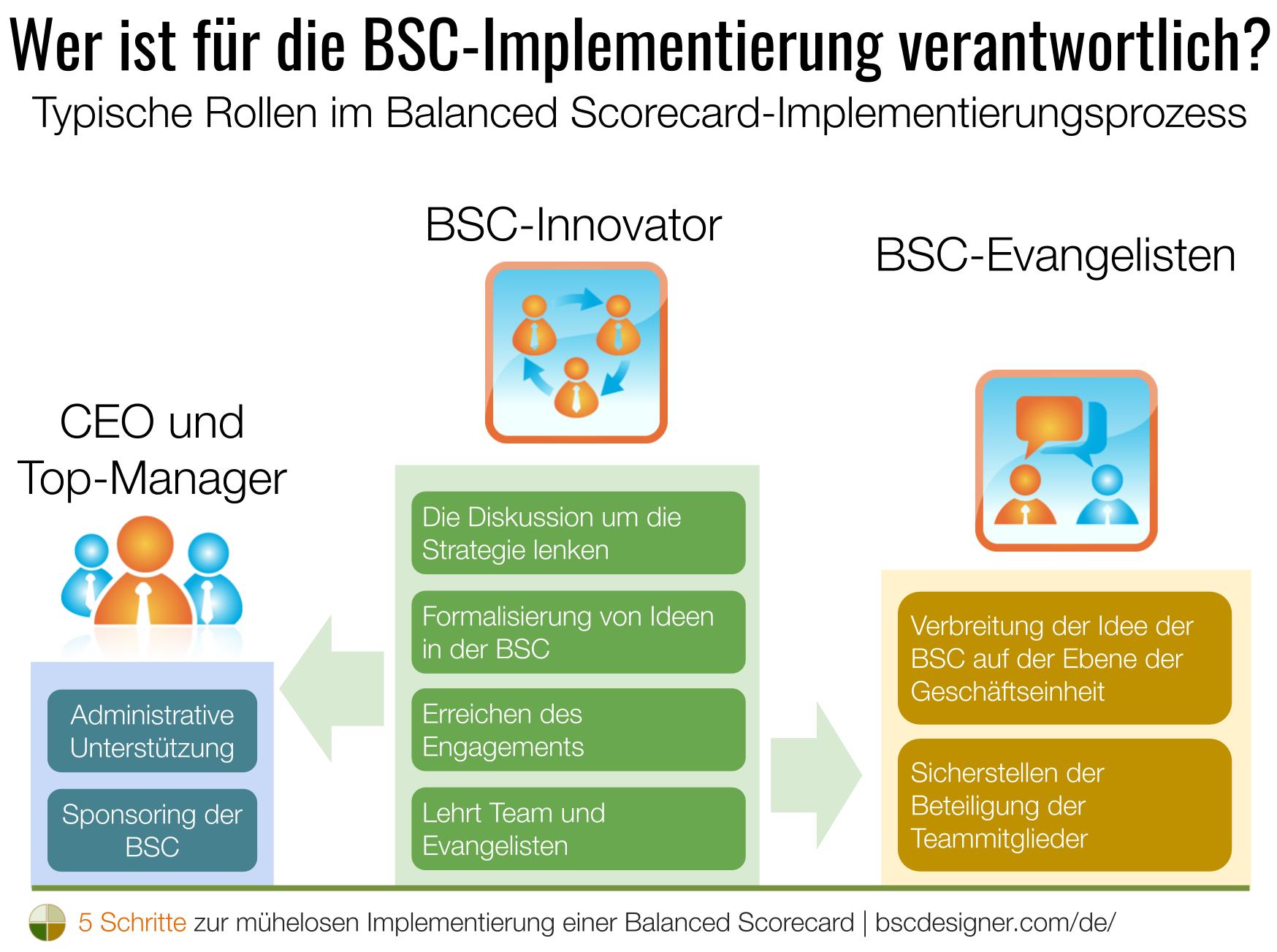 Wer ist für die BSC-Implementierung verantwortlich? Typische Rollen im Balanced Scorecard-Implementierungsprozess.