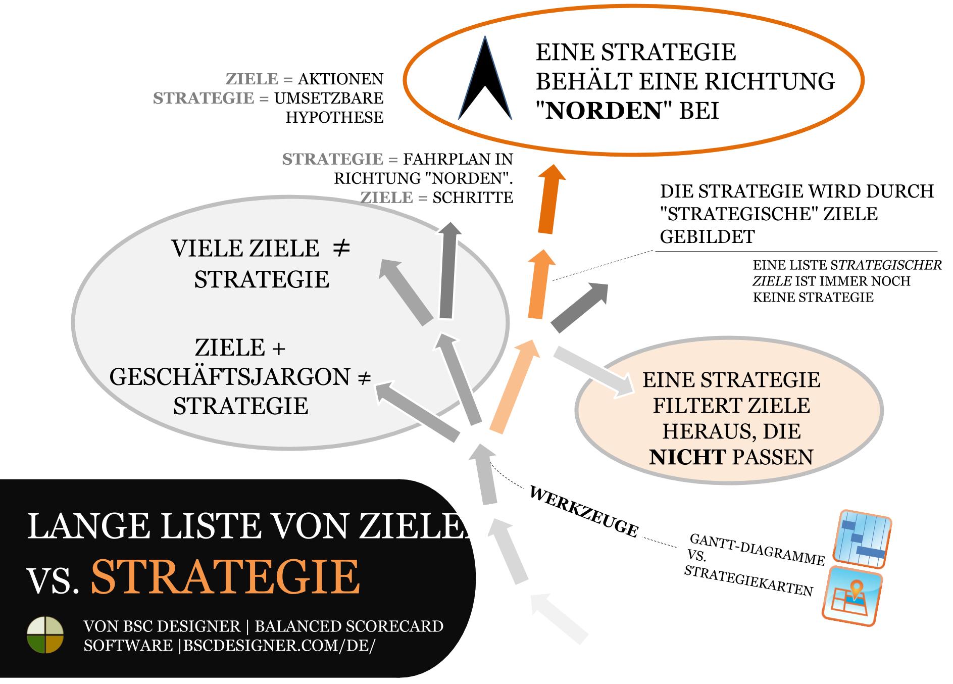 Die Unterschiede zwischen einer Zielliste und einer Strategie