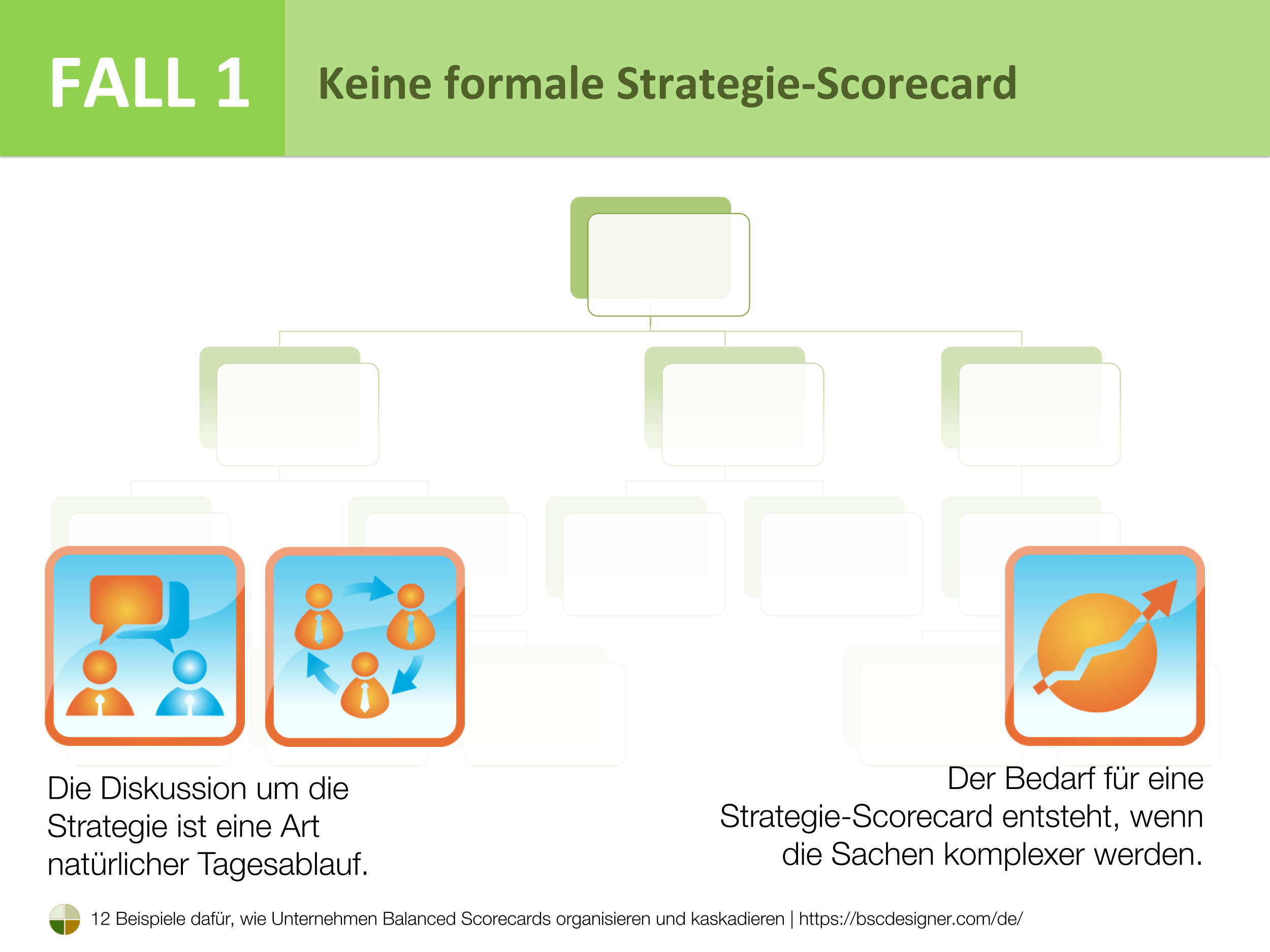Fall 1 - Keine formale Strategie-Scorecard