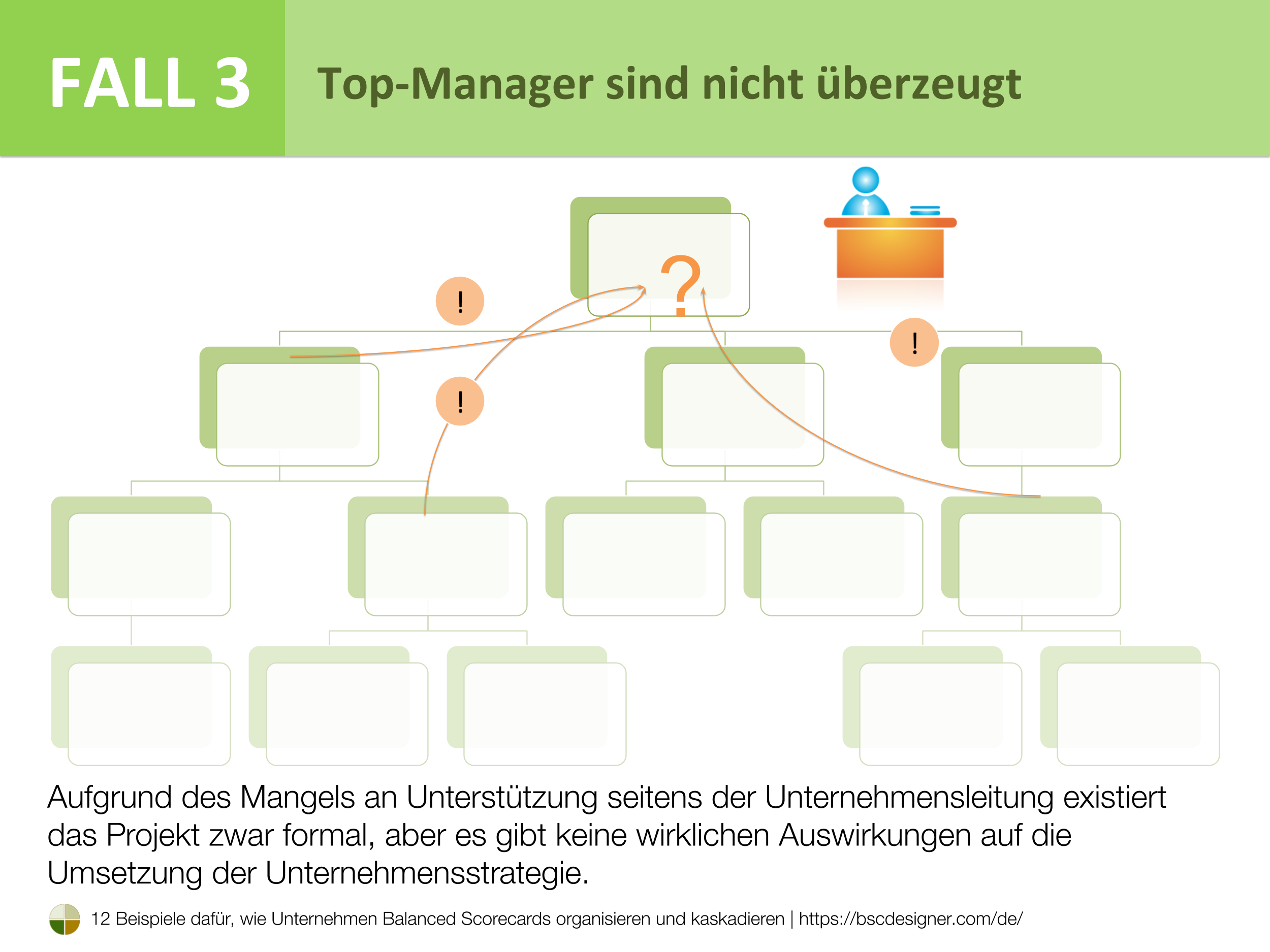 Fall 3 - Top-Manager sind nicht überzeugt