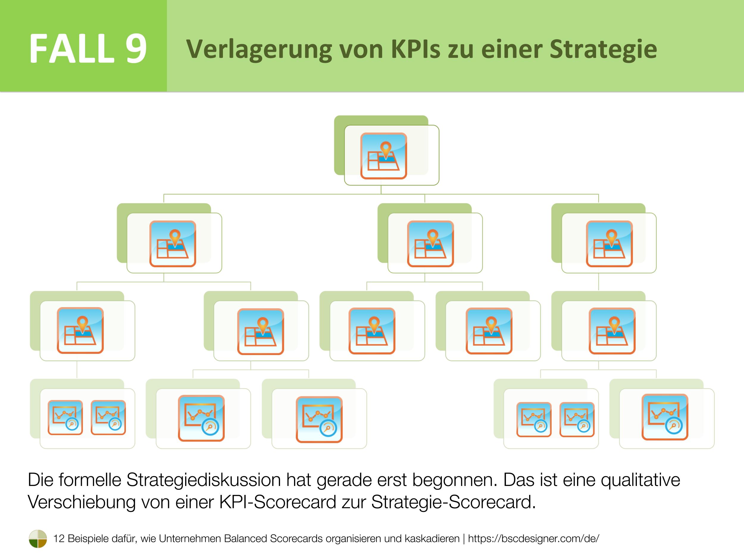 Fall 9 - Verlagerung von KPIs zu einer Strategie