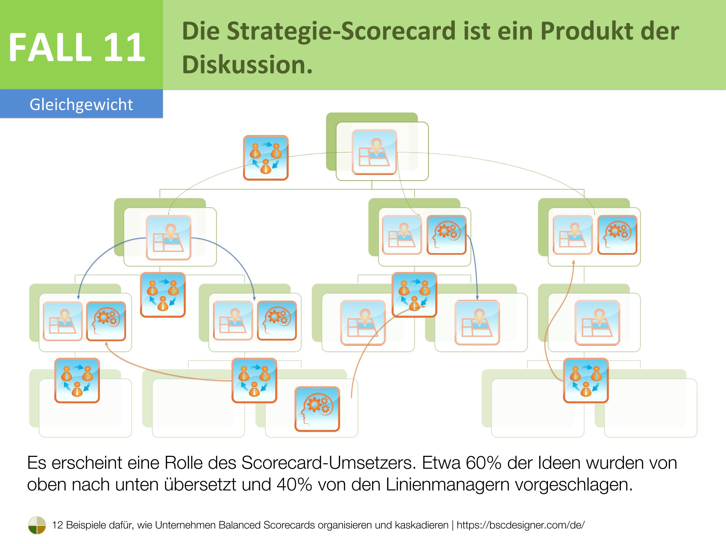 Die Strategie-Scorecard ist ein Produkt der Diskussion.