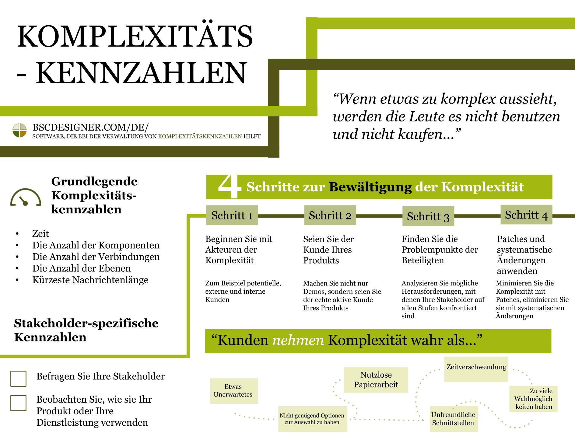 Komplexitätskennzahlen - 4 Schritte zur Verwaltung der Komplexität